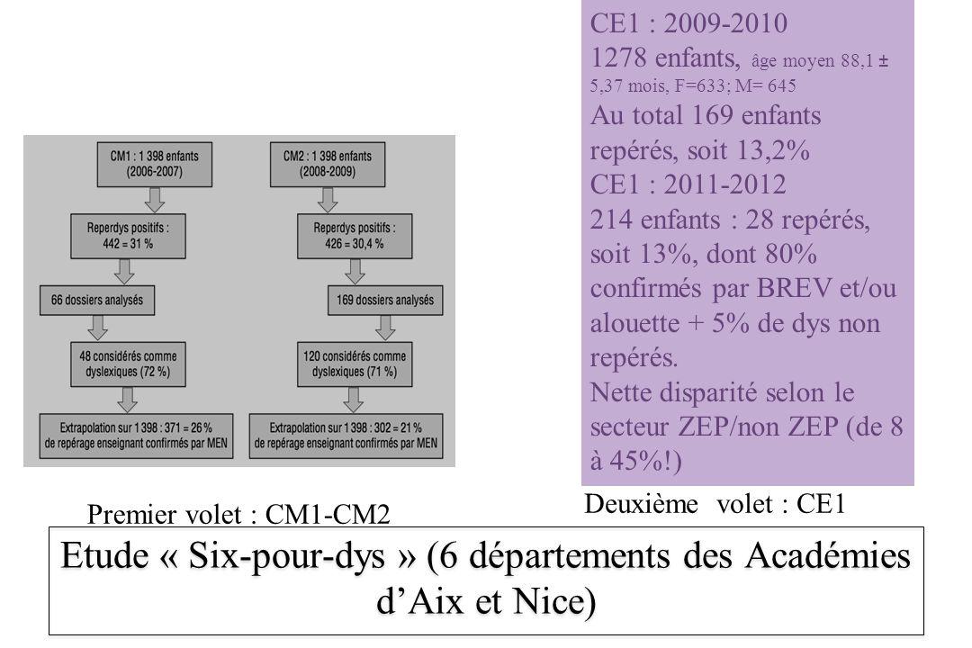 Etude « Six-pour-dys » (6 départements des Académies dAix et Nice) Premier volet : CM1-CM2 CE1 : 2009-2010 1278 enfants, âge moyen 88,1 ± 5,37 mois, F
