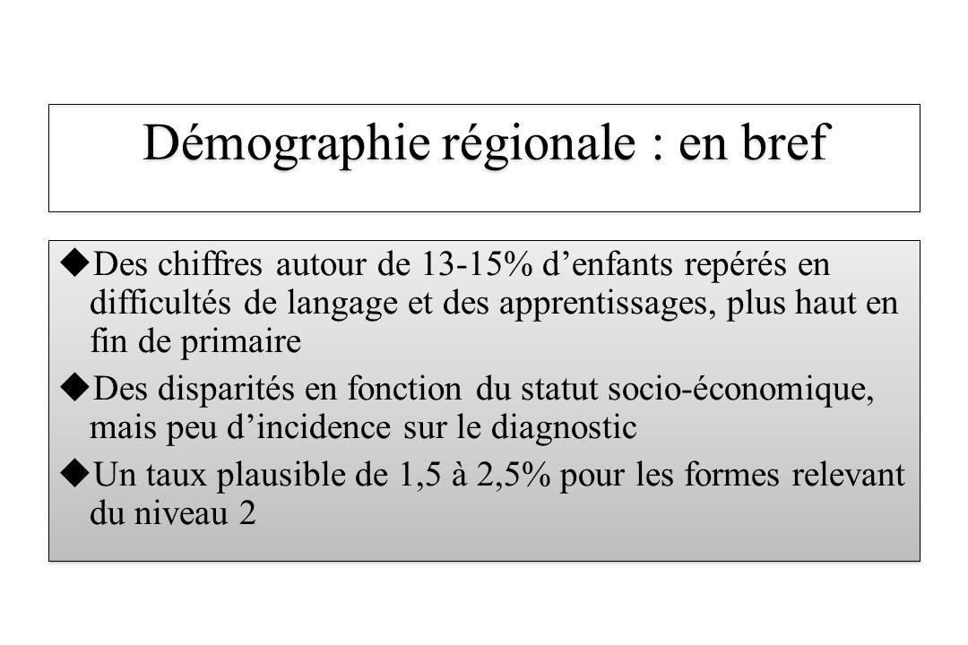 Des chiffres autour de 13-15% denfants repérés en difficultés de langage et des apprentissages, plus haut en fin de primaire Des disparités en fonctio