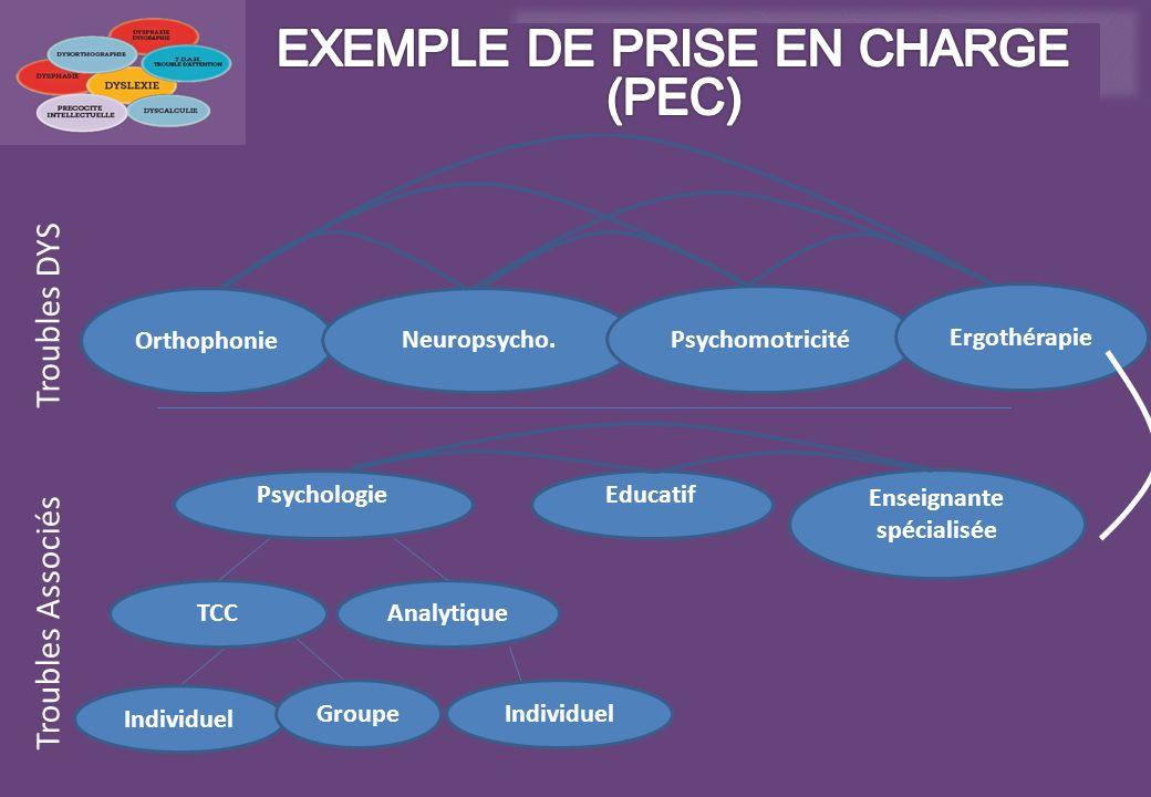 Orthophonie Neuropsycho. Psychomotricité Troubles DYS Troubles Associés Psychologie TCCAnalytique Educatif Enseignante spécialisée Individuel GroupeIn