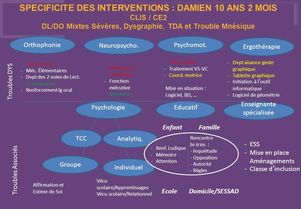 Orthophonie Neuropsycho. Psychomot. Ergothérapie Troubles DYS Troubles Associés Psychologie TCC Analytiq. Educatif Enseignante spécialisée Groupe Indi