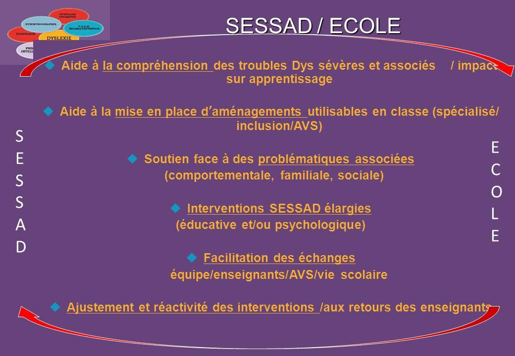 SESSAD / ECOLE Aide à la compréhension des troubles Dys sévères et associés / impact sur apprentissage Aide à la mise en place daménagements utilisabl