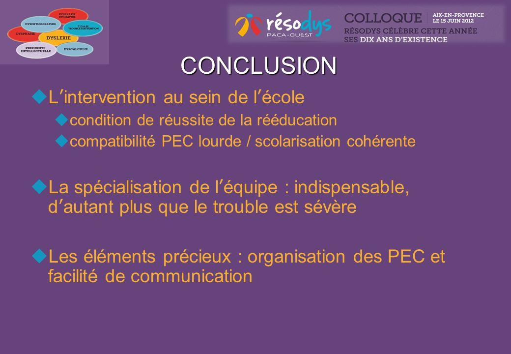 CONCLUSION CONCLUSION Lintervention au sein de lécole condition de réussite de la rééducation compatibilité PEC lourde / scolarisation cohérente La sp