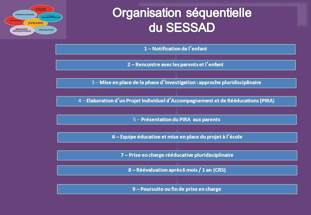 1 – Notification de lenfant 3 – Mise en place de la phase dinvestigation : approche pluridisciplinaire 4 – Elaboration dun Projet Individuel dAccompag