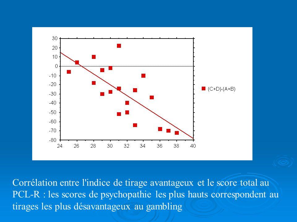 Corrélation entre indice de tirages avantageux et indice d'interférence au test de Stroop