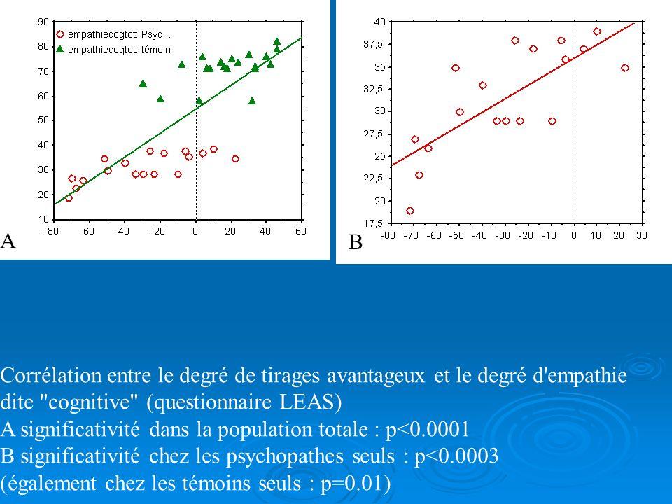 Corrélation entre l'indice de tirage avantageux et le score total au PCL-R : les scores de psychopathie les plus hauts correspondent au tirages les pl