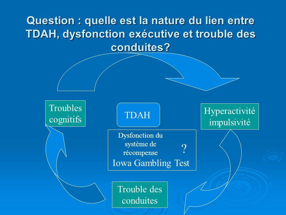 TDAH : troubles du comportement Plus dimpulsivité (DSM-IV) Plus dimpulsivité (DSM-IV) Plus de conduites à risque (Barkley, 1997-1998) Plus de conduite