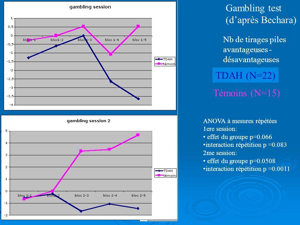 Adaptation de lIowa Gambling Task : détail des 40 premiers essais Reçoit 100 Reçoit 50 Moy de 20 essais : (C+D) - (A+B)