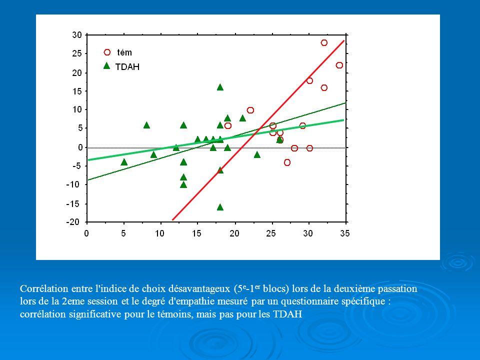 Corrélation entre l'indice de choix désavantageux (5 e -1 er blocs) lors de la deuxième passation et le score de