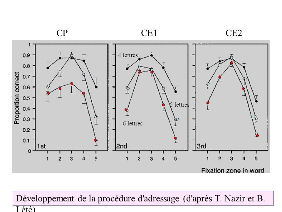 4 lettres 5 lettres 6 lettres CPCE1CE2 Développement de la procédure d'adressage (d'après T. Nazir et B. Lété)