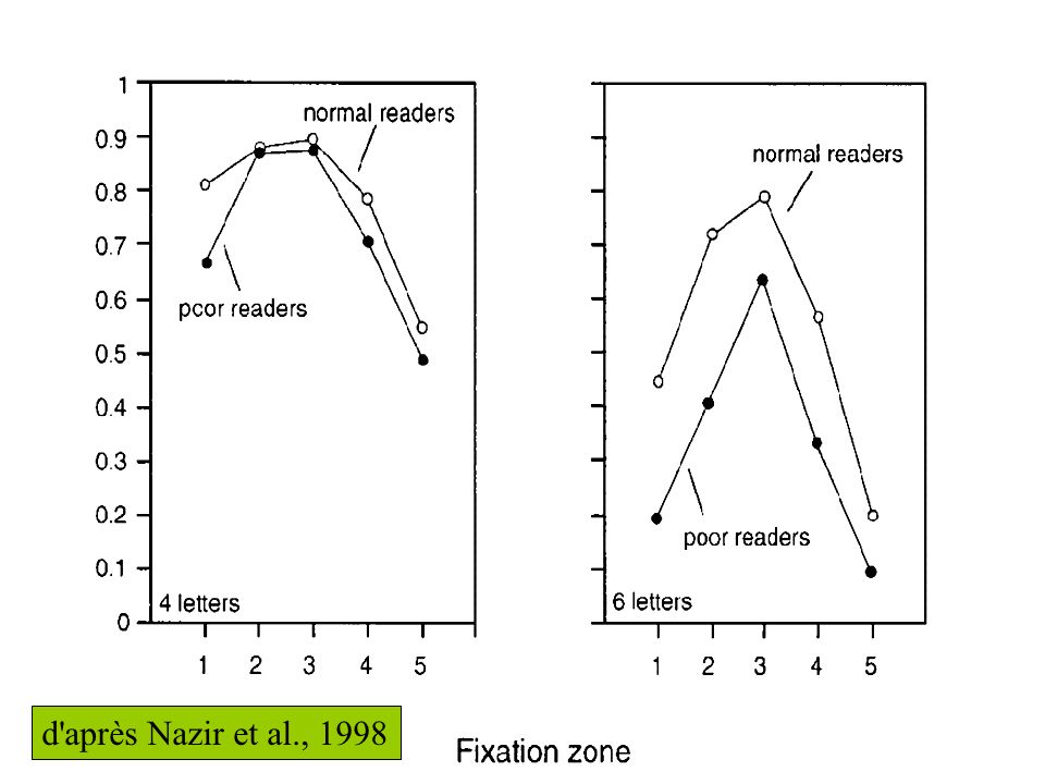 d'après Nazir et al., 1998