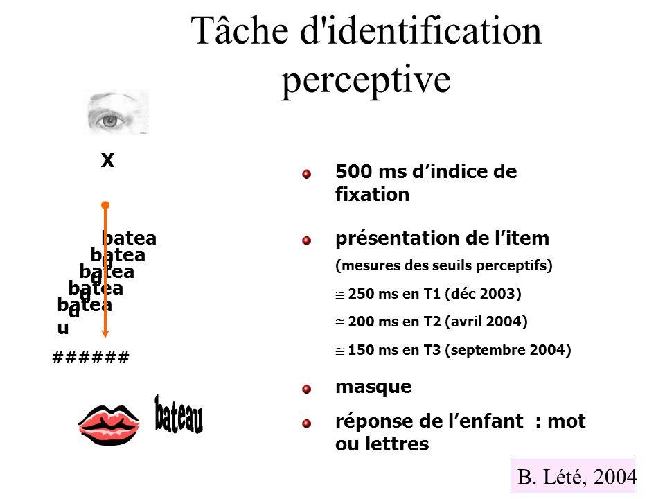 Tâche d'identification perceptive batea u X ###### 500 ms dindice de fixation présentation de litem (mesures des seuils perceptifs) 250 ms en T1 (déc