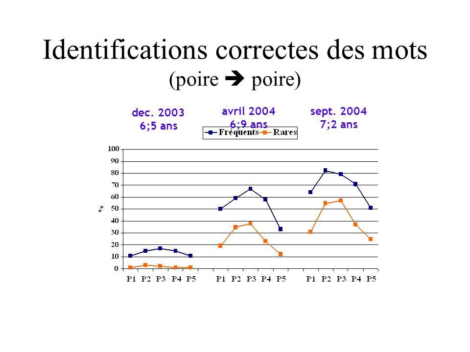 dec. 2003 6;5 ans avril 2004 6;9 ans sept. 2004 7;2 ans Identifications correctes des mots (poire poire)