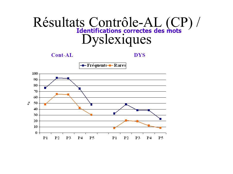 Résultats Contrôle-AL (CP) / Dyslexiques Identifications correctes des mots Cont-ALDYS