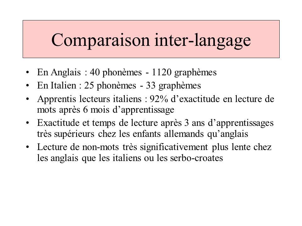 Comparaison inter-langage En Anglais : 40 phonèmes - 1120 graphèmes En Italien : 25 phonèmes - 33 graphèmes Apprentis lecteurs italiens : 92% dexactit