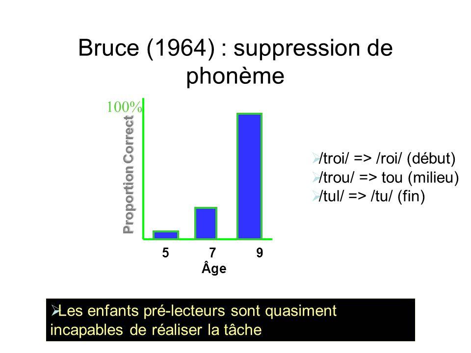 Bruce (1964) : suppression de phonème Les enfants pré-lecteurs sont quasiment incapables de réaliser la tâche 100% 5 7 9 Âge Proportion Correct /troi/