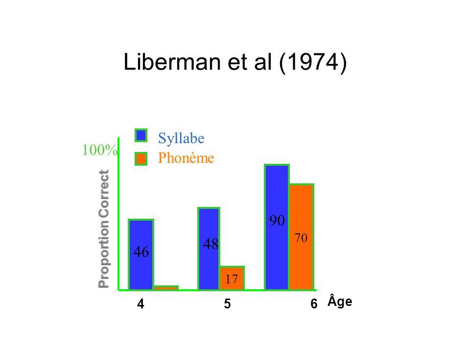 Les preuves dun lien conscience phonologique - lecture (1) Tâche de conscience phonologique (attaque-rime) à des pré-lecteurs de 4-5 ans (école maternelle) Les mêmes enfants ont été testés à lâge de 8-9 ans Ø Le niveau de conscience phonologique de chaque enfant à lâge de 4-5 ans est le meilleur prédicteur de leur niveau de lecture 3 ans plus tard Bradley & Bryant (1983).