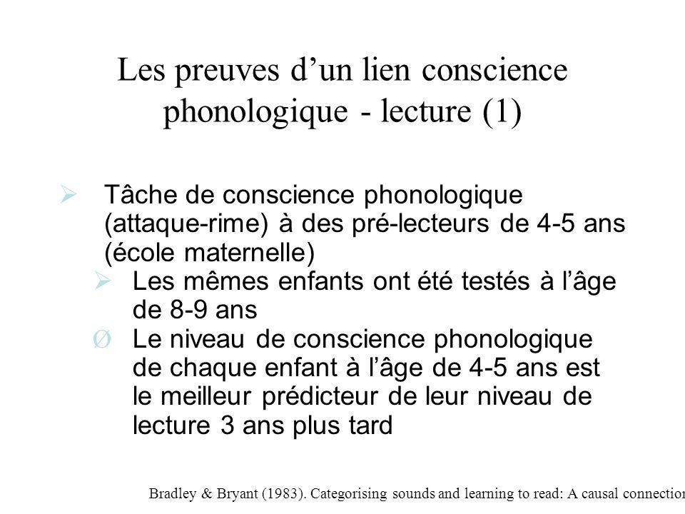 Les preuves dun lien conscience phonologique - lecture (2) Bradley & Bryant (1983), Nature Gr 1 : Catégoriser des sons Gr 2 : Lier les différents sons à lorthographe à laide de lettres plastiques Gr 3 : Catégorisation sémantique Gr 4 : Pas dentraînement 1 2 3 4 Groupe Niveau de lecture
