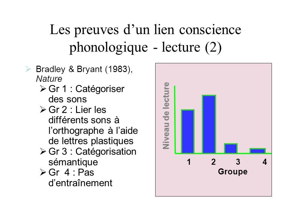 Les preuves dun lien conscience phonologique - lecture (2) Bradley & Bryant (1983), Nature Gr 1 : Catégoriser des sons Gr 2 : Lier les différents sons