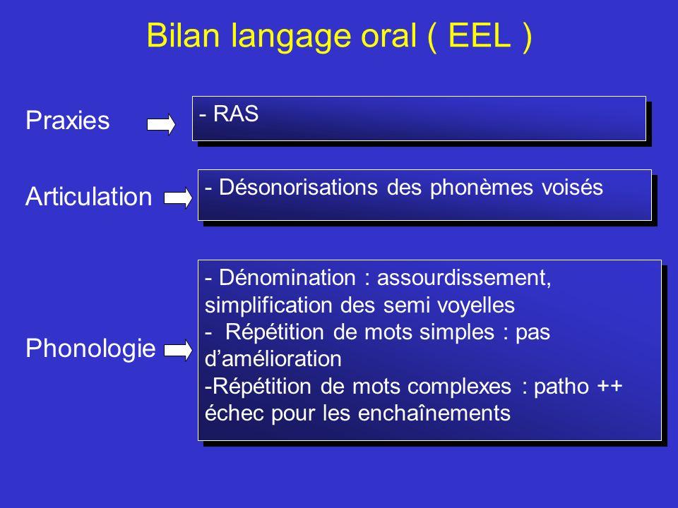 Bilan langage oral ( EEL ) Praxies Articulation Phonologie - RAS - Désonorisations des phonèmes voisés - Dénomination : assourdissement, simplificatio