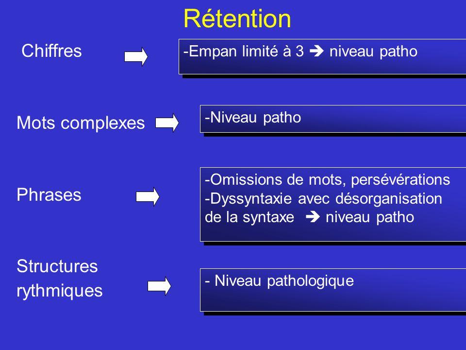 Rétention Chiffres Mots complexes Phrases Structures rythmiques -Niveau patho -Empan limité à 3 niveau patho -Omissions de mots, persévérations -Dyssy