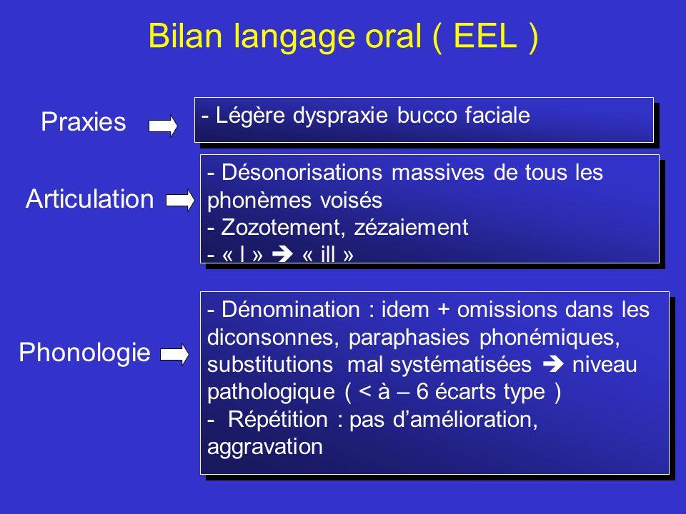 Bilan langage oral ( EEL ) Praxies Articulation Phonologie - Légère dyspraxie bucco faciale - Désonorisations massives de tous les phonèmes voisés - Z