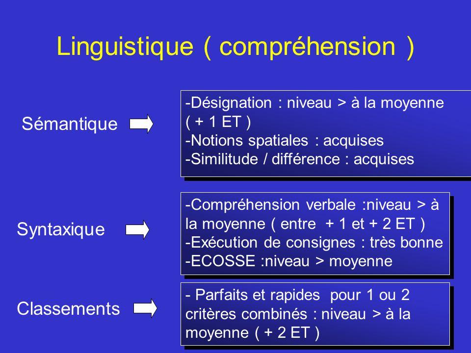 Linguistique ( compréhension ) Sémantique Syntaxique Classements -Compréhension verbale :niveau > à la moyenne ( entre + 1 et + 2 ET ) -Exécution de c