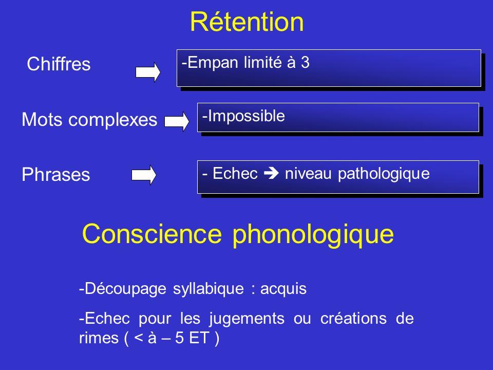 Rétention Chiffres Mots complexes Phrases -Impossible -Empan limité à 3 - Echec niveau pathologique Conscience phonologique -Découpage syllabique : ac