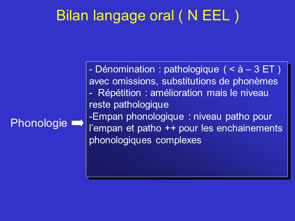 Bilan langage oral ( N EEL ) Phonologie - Dénomination : pathologique ( < à – 3 ET ) avec omissions, substitutions de phonèmes - Répétition : améliora