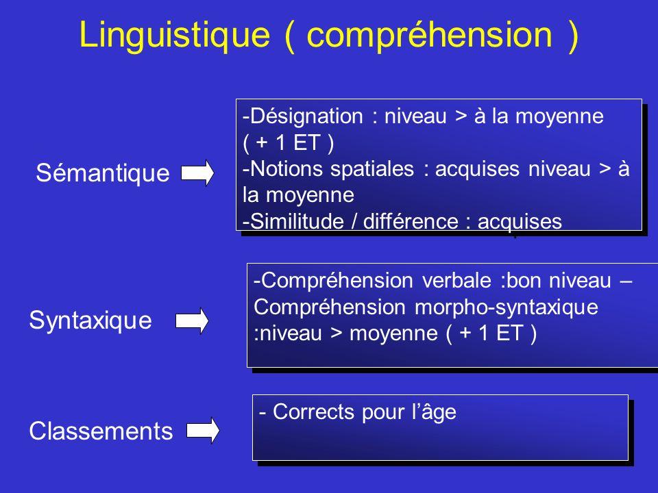 Linguistique ( compréhension ) Sémantique Syntaxique Classements -Compréhension verbale :bon niveau – Compréhension morpho-syntaxique :niveau > moyenn