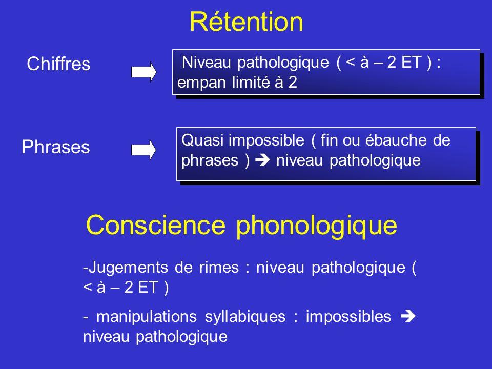Rétention Chiffres Phrases Niveau pathologique ( < à – 2 ET ) : empan limité à 2 Quasi impossible ( fin ou ébauche de phrases ) niveau pathologique Co