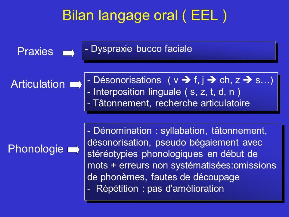 Bilan langage oral ( EEL ) Praxies Articulation Phonologie - Dyspraxie bucco faciale - Désonorisations ( v f, j ch, z s…) - Interposition linguale ( s