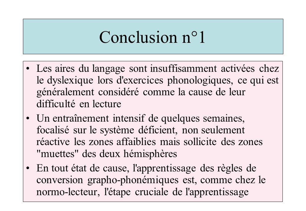 Conclusion n°1 Les aires du langage sont insuffisamment activées chez le dyslexique lors d'exercices phonologiques, ce qui est généralement considéré
