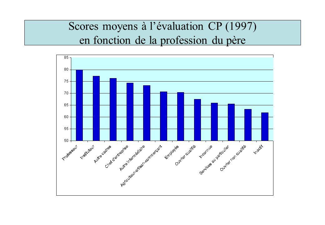 Scores moyens à lévaluation CP (1997) en fonction de la profession du père