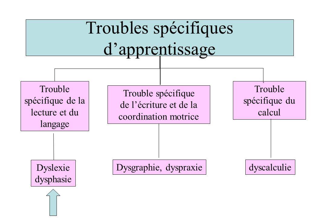 Troubles spécifiques dapprentissage Trouble spécifique de la lecture et du langage Trouble spécifique de lécriture et de la coordination motrice Troub