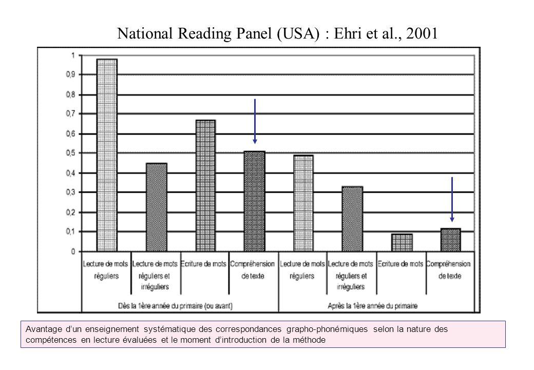 National Reading Panel (USA) : Ehri et al., 2001 Avantage dun enseignement systématique des correspondances grapho-phonémiques selon la nature des com