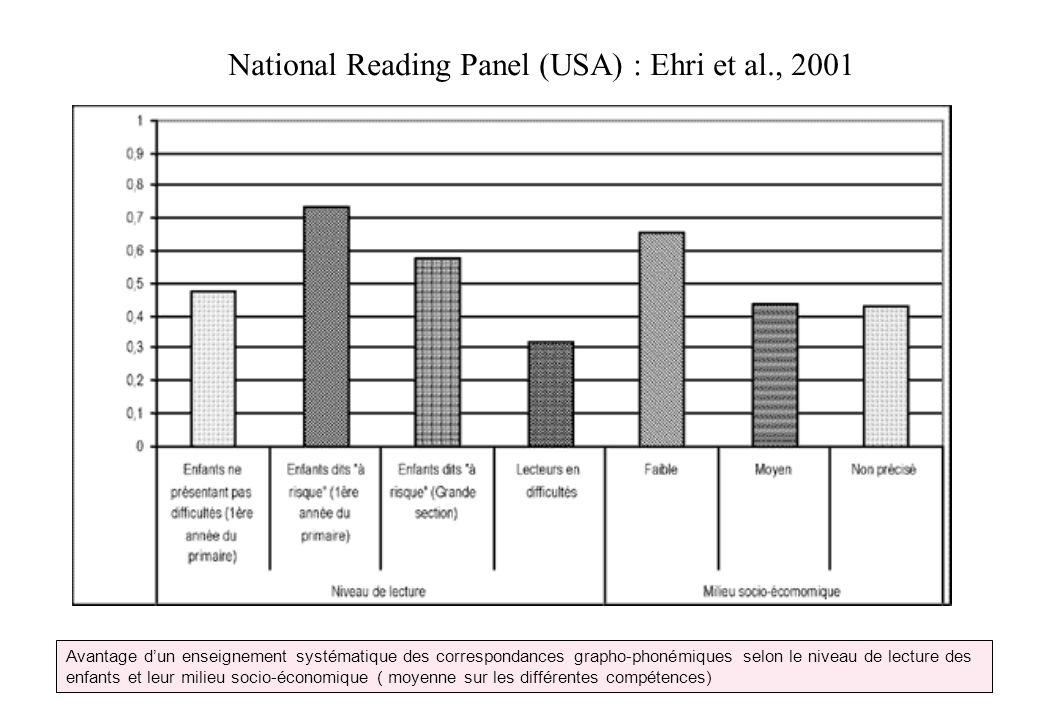 Avantage dun enseignement systématique des correspondances grapho-phonémiques selon le niveau de lecture des enfants et leur milieu socio-économique (