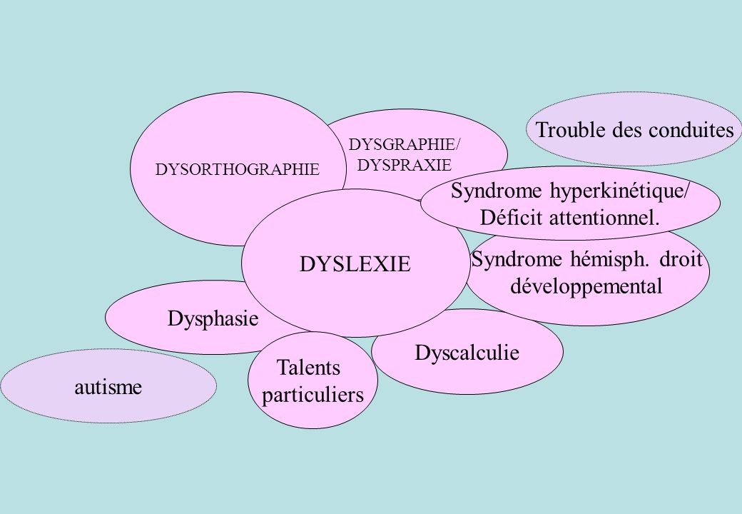 DYSGRAPHIE/ DYSPRAXIE Dysphasie Dyscalculie Syndrome hémisph. droit développemental DYSORTHOGRAPHIE DYSLEXIE Syndrome hyperkinétique/ Déficit attentio