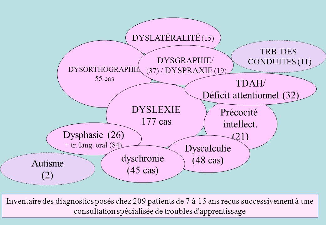 DYSLATÉRALITÉ (15) DYSORTHOGRAPHIE 55 cas DYSLEXIE 177 cas Précocité intellect. (21) Autisme (2) TRB. DES CONDUITES (11) Dysphasie (26) + tr. lang. or