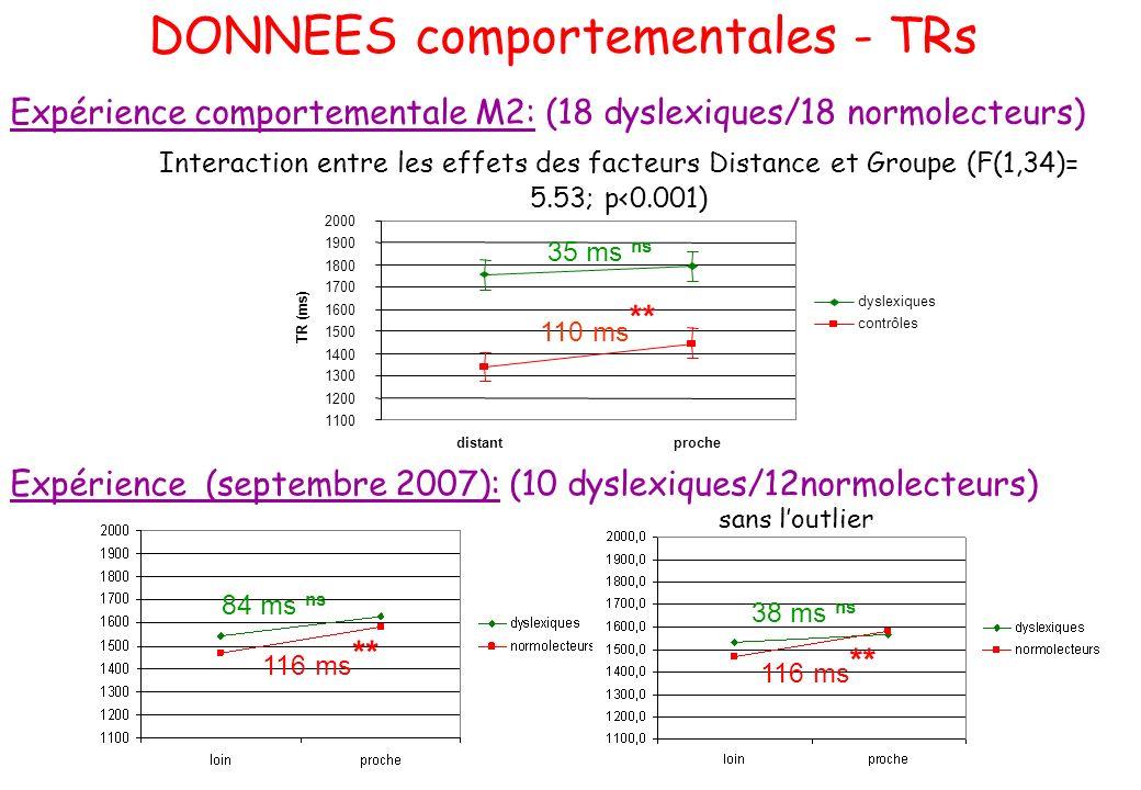 DONNEES comportementales - TRs Expérience (septembre 2007): (10 dyslexiques/12normolecteurs) 1100 1200 1300 1400 1500 1600 1700 1800 1900 2000 distant