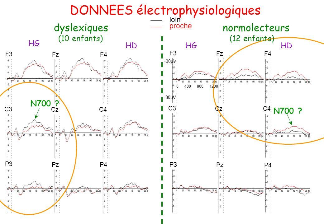 normolecteurs DONNEES électrophysiologiques dyslexiques loin proche HG HDHGHD F3 Fz F4 F3 Fz F4 C3 Cz C4 C3 Cz C4 P3 Pz P4P3 Pz P4 N700 ? (10 enfants)