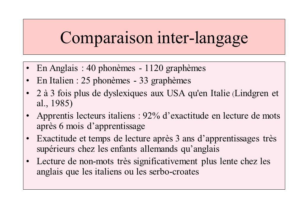 Comparaison inter-langage En Anglais : 40 phonèmes - 1120 graphèmes En Italien : 25 phonèmes - 33 graphèmes 2 à 3 fois plus de dyslexiques aux USA qu'