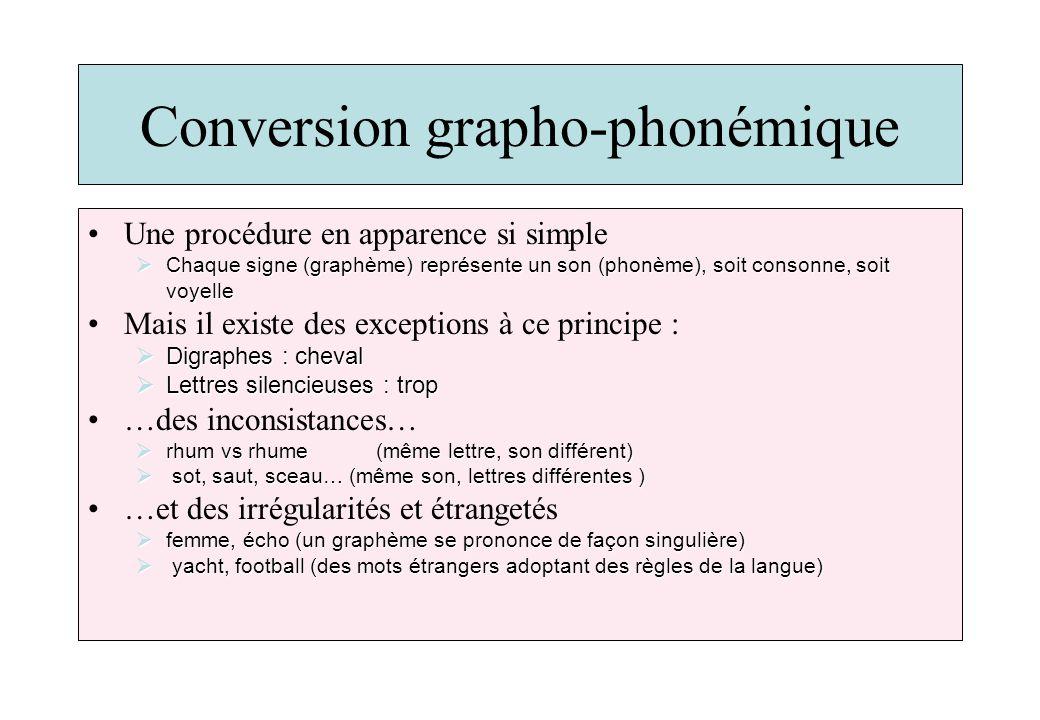 Conversion grapho-phonémique Une procédure en apparence si simple Chaque signe (graphème) représente un son (phonème), soit consonne, soit voyelle Cha