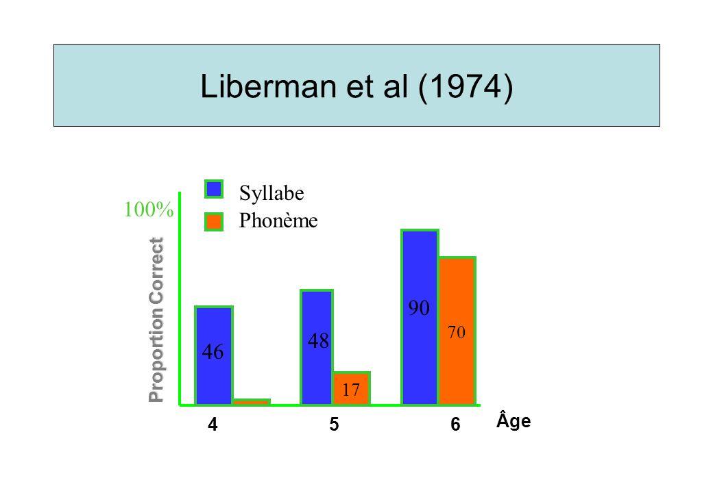 Lors de tâches phonologiques, les aires du langage ne peuvent s activer correctement Lettres riment.