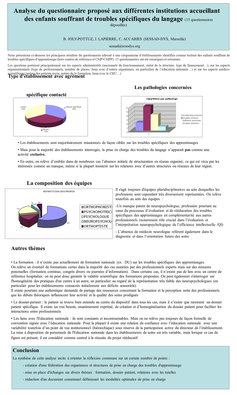 Analyse du questionnaire proposé aux différentes institutions accueillant des enfants souffrant de troubles spécifiques du langage (15 questionnaires