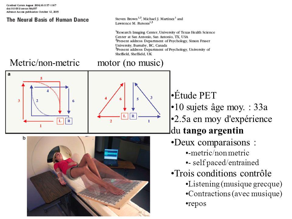 Étude PET 10 sujets âge moy. : 33a 2.5a en moy d'expérience du tango argentin Deux comparaisons : -metric/non metric - self paced/entrained Trois cond