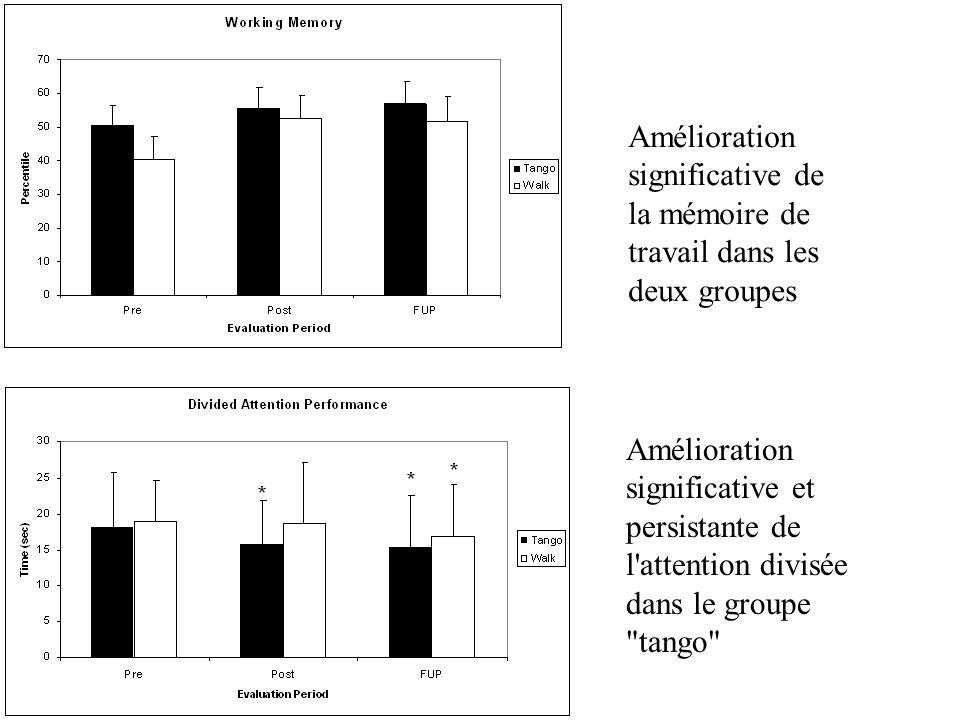 Amélioration significative de la mémoire de travail dans les deux groupes Amélioration significative et persistante de l'attention divisée dans le gro
