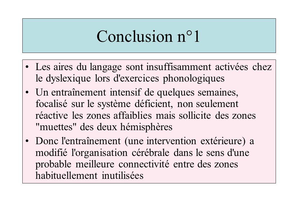 Conclusion n°1 Les aires du langage sont insuffisamment activées chez le dyslexique lors d'exercices phonologiques Un entraînement intensif de quelque