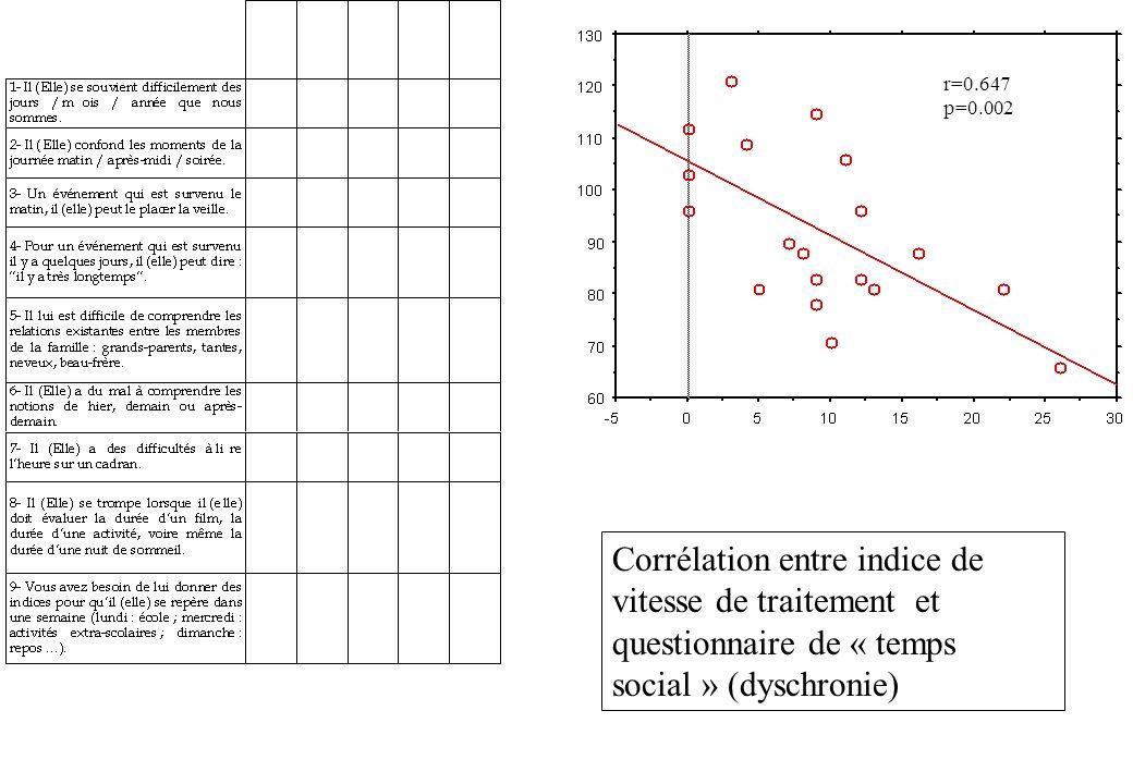 Corrélation entre indice de vitesse de traitement et questionnaire de « temps social » (dyschronie) r=0.647 p=0.002