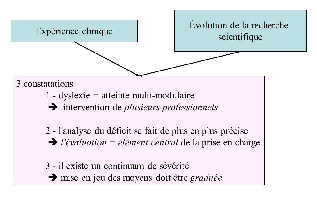 Expérience clinique Évolution de la recherche scientifique 3 constatations 1 - dyslexie = atteinte multi-modulaire intervention de plusieurs professio