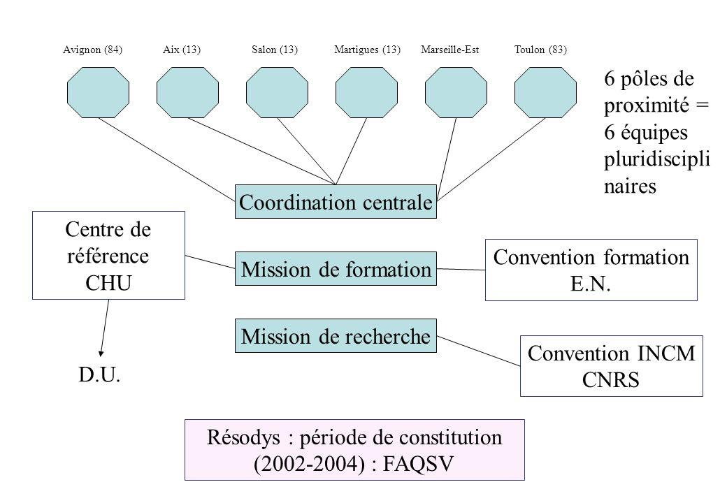 Avignon (84) Aix (13) Salon (13) Martigues (13) Marseille-Est Toulon (83) 6 pôles de proximité = 6 équipes pluridiscipli naires Coordination centrale